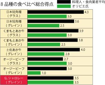 赤肉サミット2014における、日本・オーストラリア・フランス産ビーフ8品種の食べ比べ総合得点